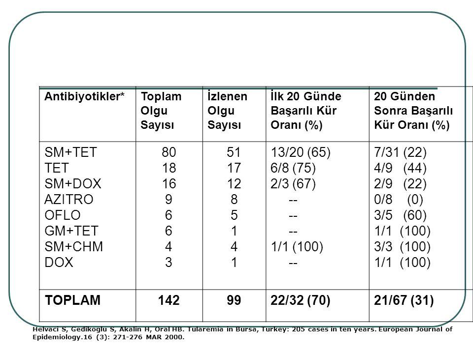 SM+TET TET SM+DOX AZITRO OFLO GM+TET SM+CHM DOX 80 18 16 9 6 4 3 51 17