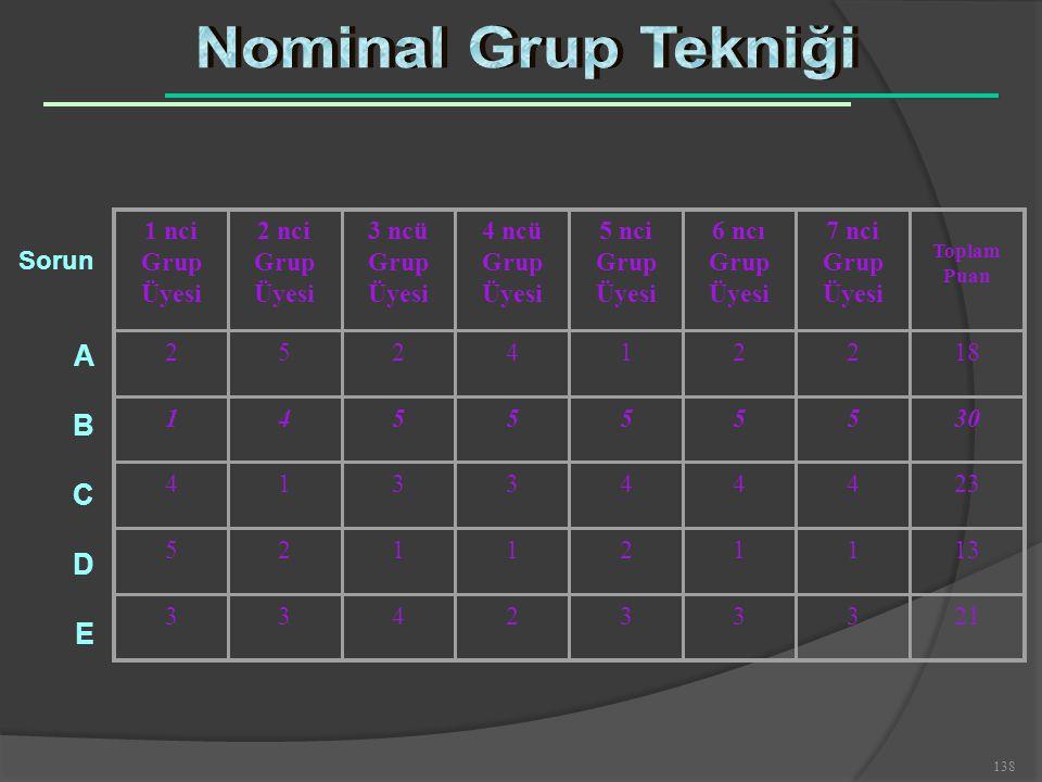 Nominal Grup Tekniği A B C D E 1 nci Grup Üyesi 2 nci Grup Üyesi