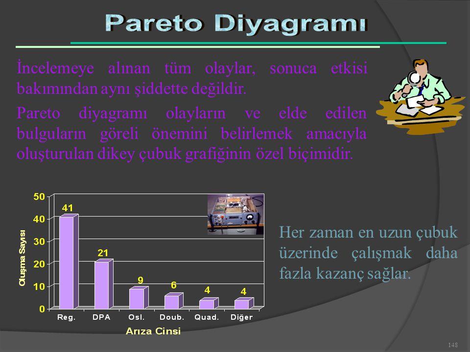 Pareto Diyagramı İncelemeye alınan tüm olaylar, sonuca etkisi bakımından aynı şiddette değildir.