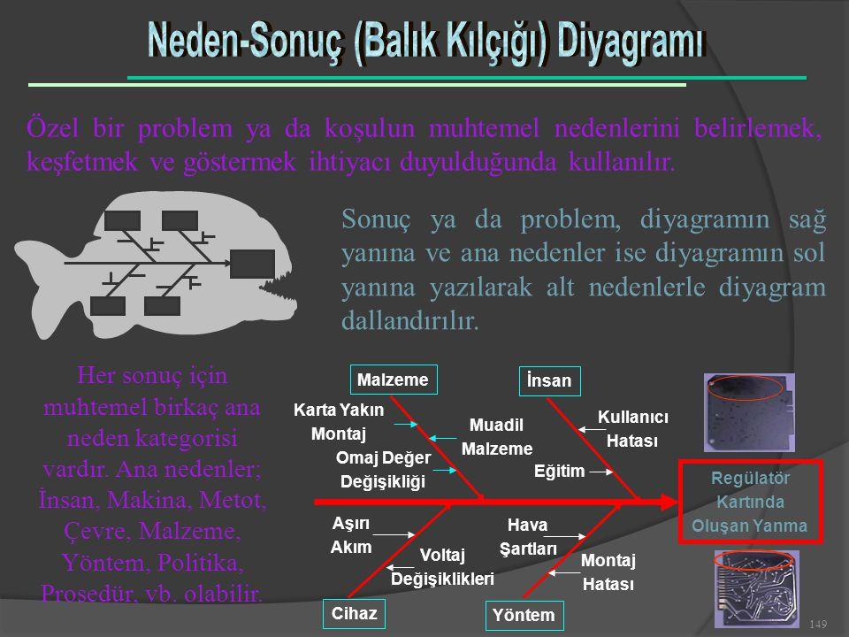 Neden-Sonuç (Balık Kılçığı) Diyagramı