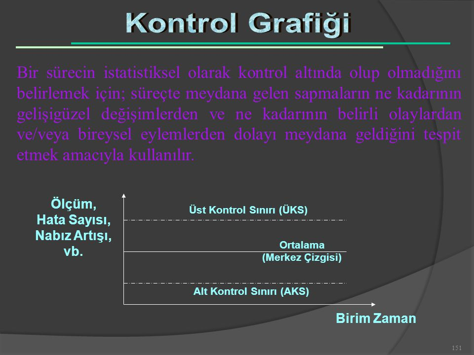 Üst Kontrol Sınırı (ÜKS) Alt Kontrol Sınırı (AKS)