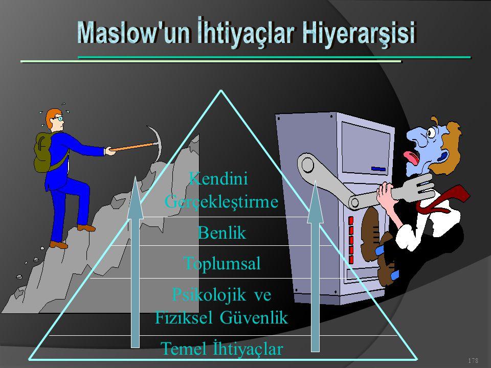 Maslow un İhtiyaçlar Hiyerarşisi