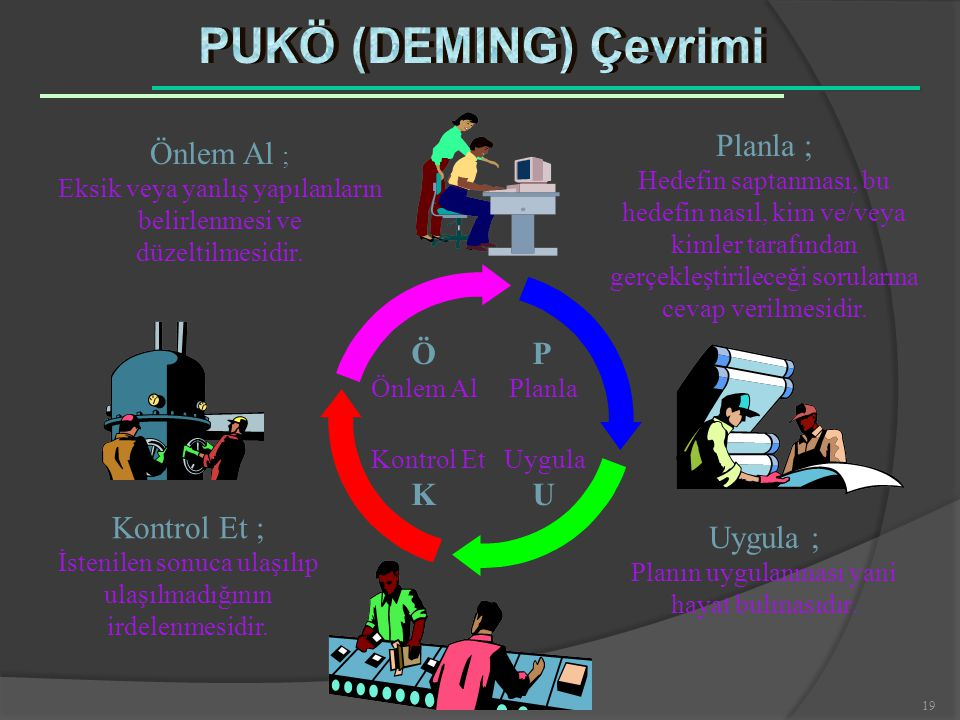PUKÖ (DEMING) Çevrimi Planla ; Önlem Al ; Kontrol Et ; Uygula ;