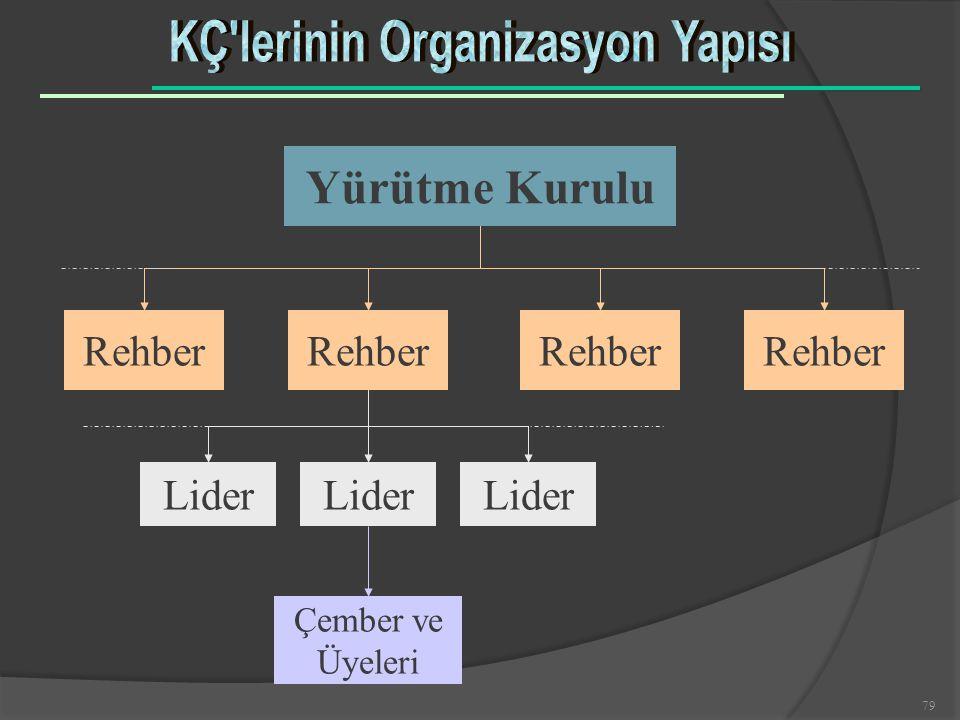 KÇ lerinin Organizasyon Yapısı
