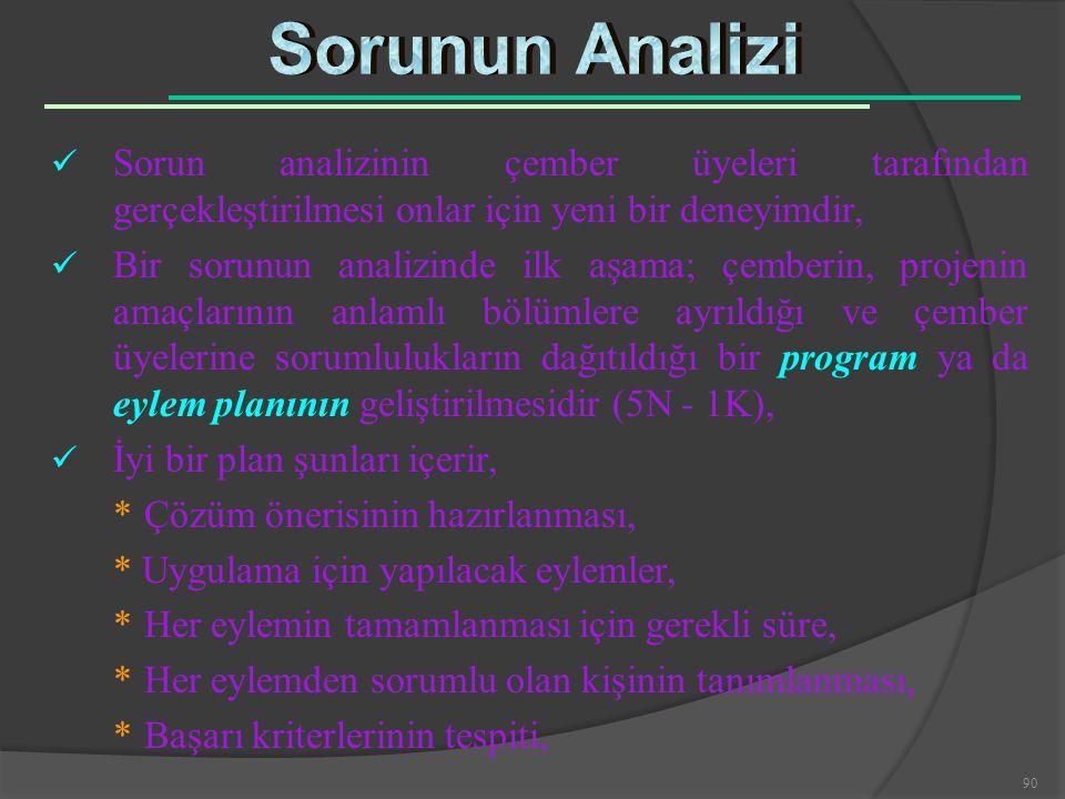 Sorunun Analizi Sorun analizinin çember üyeleri tarafından gerçekleştirilmesi onlar için yeni bir deneyimdir,