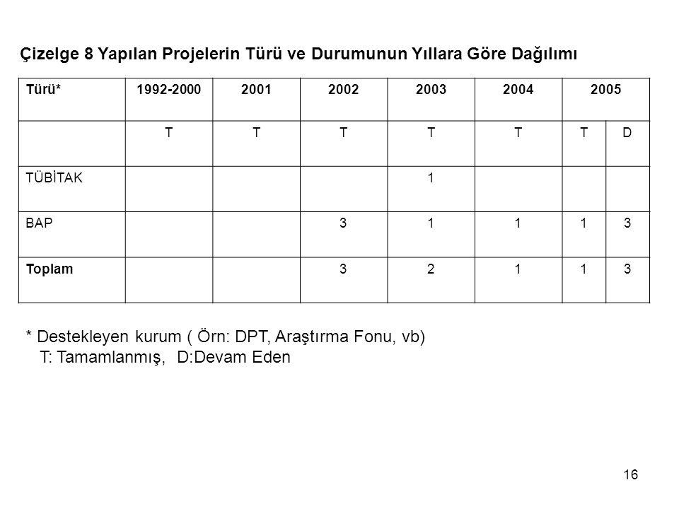 Çizelge 8 Yapılan Projelerin Türü ve Durumunun Yıllara Göre Dağılımı