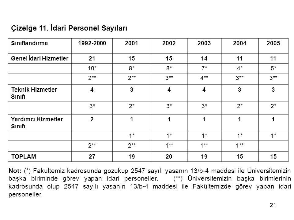Çizelge 11. İdari Personel Sayıları