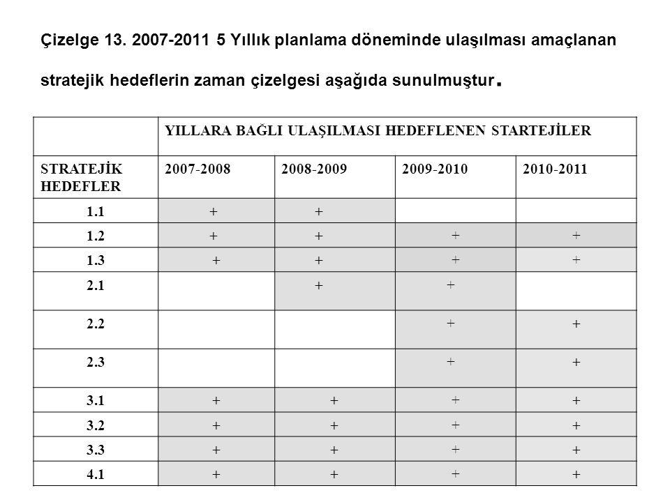 Çizelge 13. 2007-2011 5 Yıllık planlama döneminde ulaşılması amaçlanan stratejik hedeflerin zaman çizelgesi aşağıda sunulmuştur.