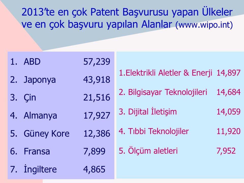 2013'te en çok Patent Başvurusu yapan Ülkeler ve en çok başvuru yapılan Alanlar (www.wipo.int)