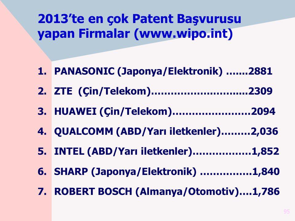 2013'te en çok Patent Başvurusu yapan Firmalar (www.wipo.int)