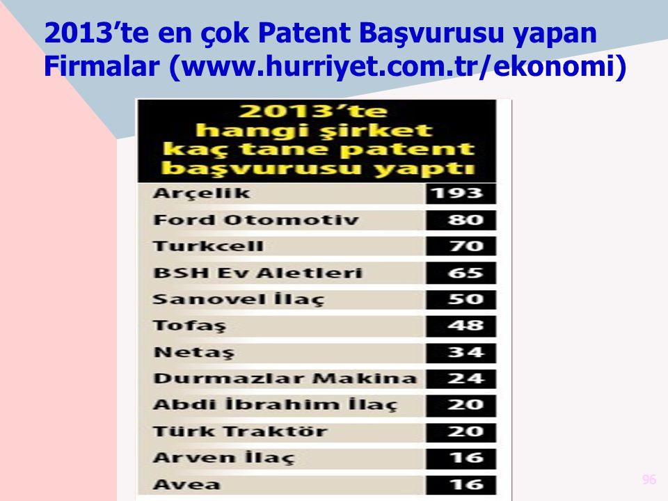 2013'te en çok Patent Başvurusu yapan Firmalar (www. hurriyet. com