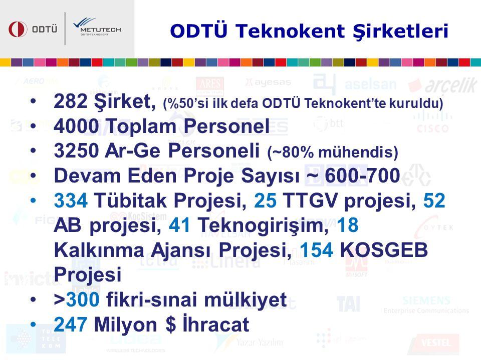 ODTÜ Teknokent Şirketleri