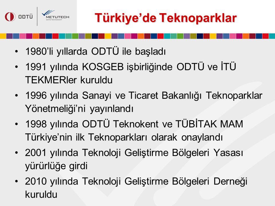 Türkiye'de Teknoparklar