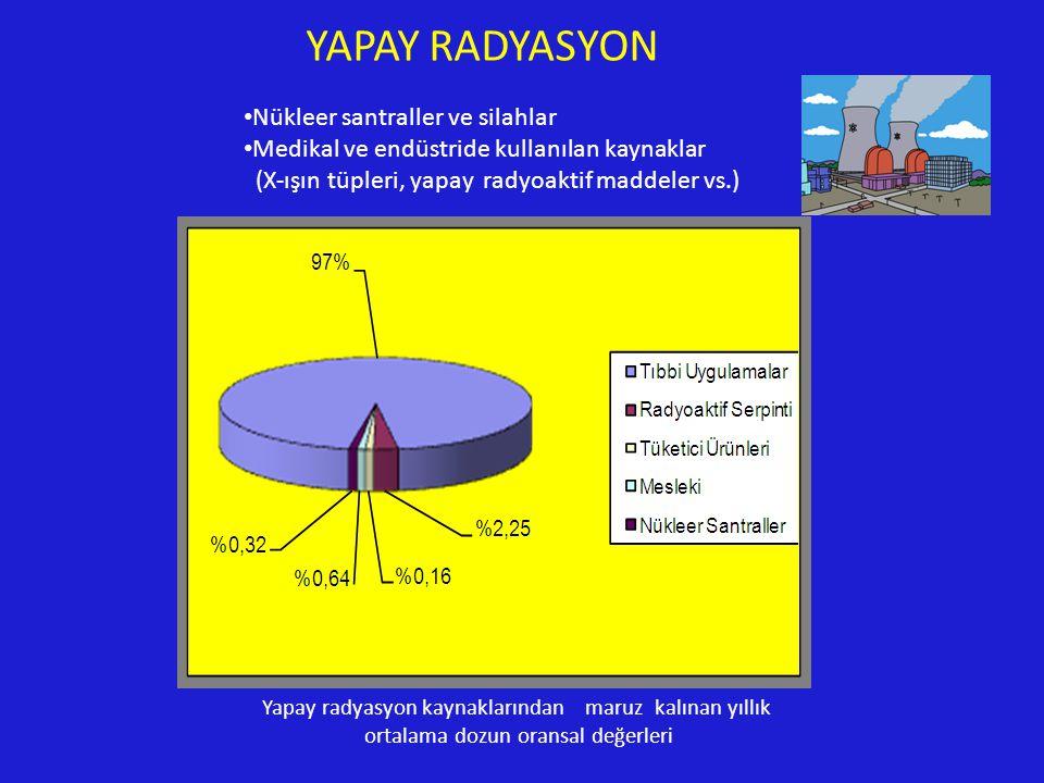 YAPAY RADYASYON Nükleer santraller ve silahlar