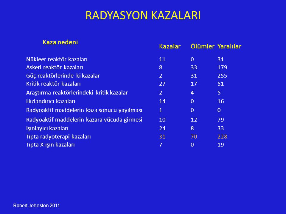 RADYASYON KAZALARI Kaza nedeni Kazalar Ölümler Yaralılar