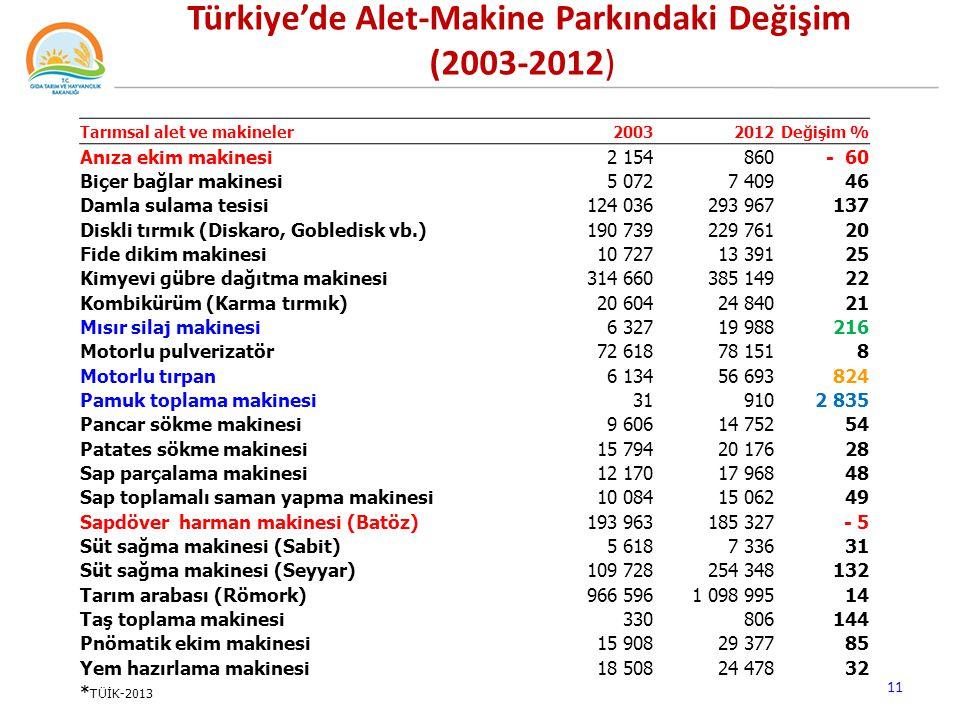 Türkiye'de Alet-Makine Parkındaki Değişim (2003-2012)