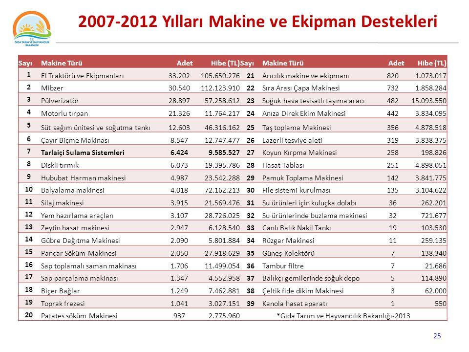 2007-2012 Yılları Makine ve Ekipman Destekleri