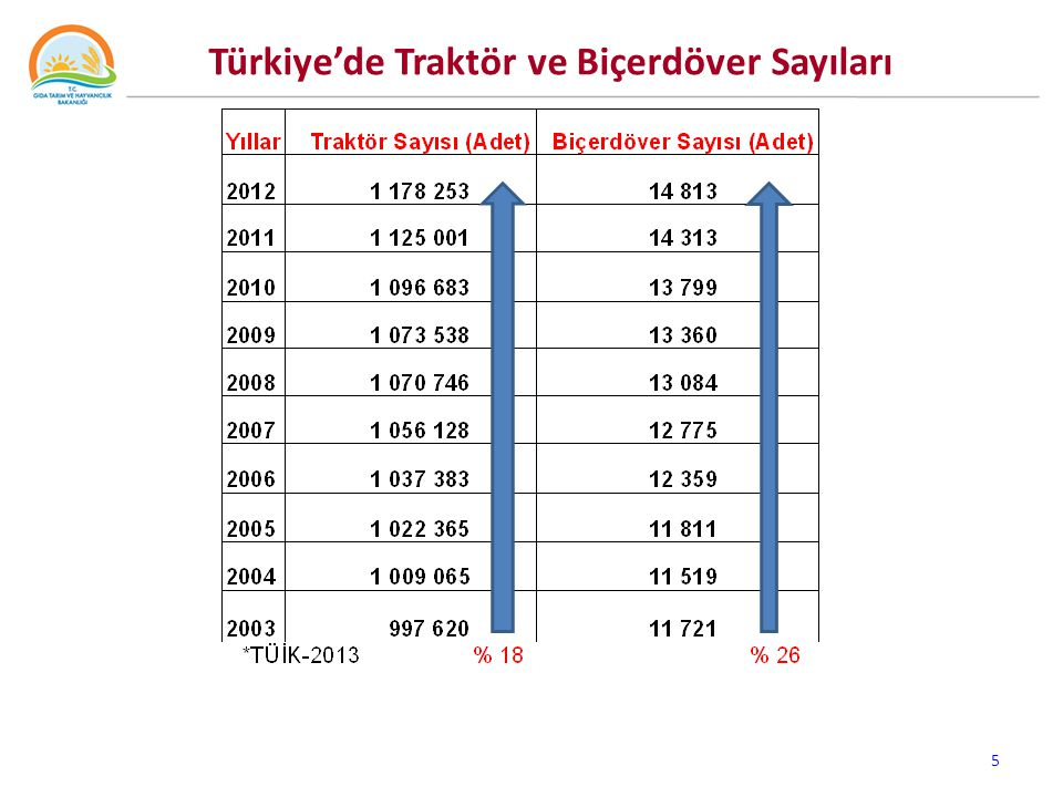 Türkiye'de Traktör ve Biçerdöver Sayıları