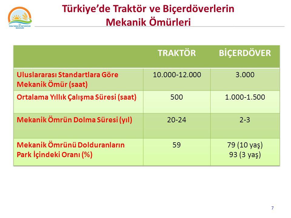 Türkiye'de Traktör ve Biçerdöverlerin Mekanik Ömürleri