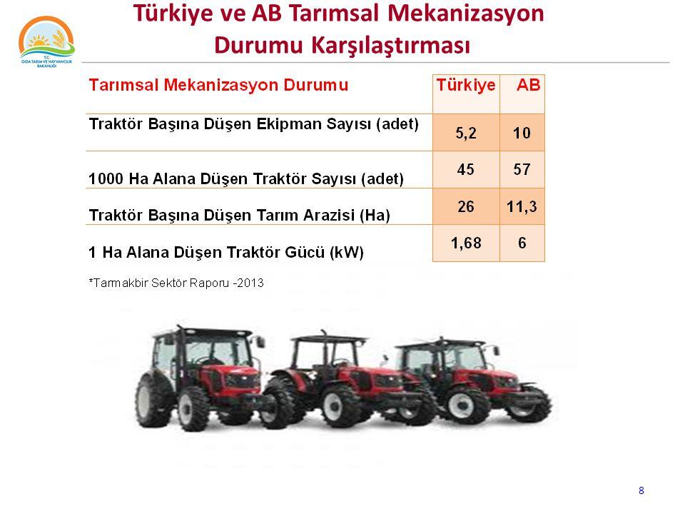 Türkiye ve AB Tarımsal Mekanizasyon Durumu Karşılaştırması