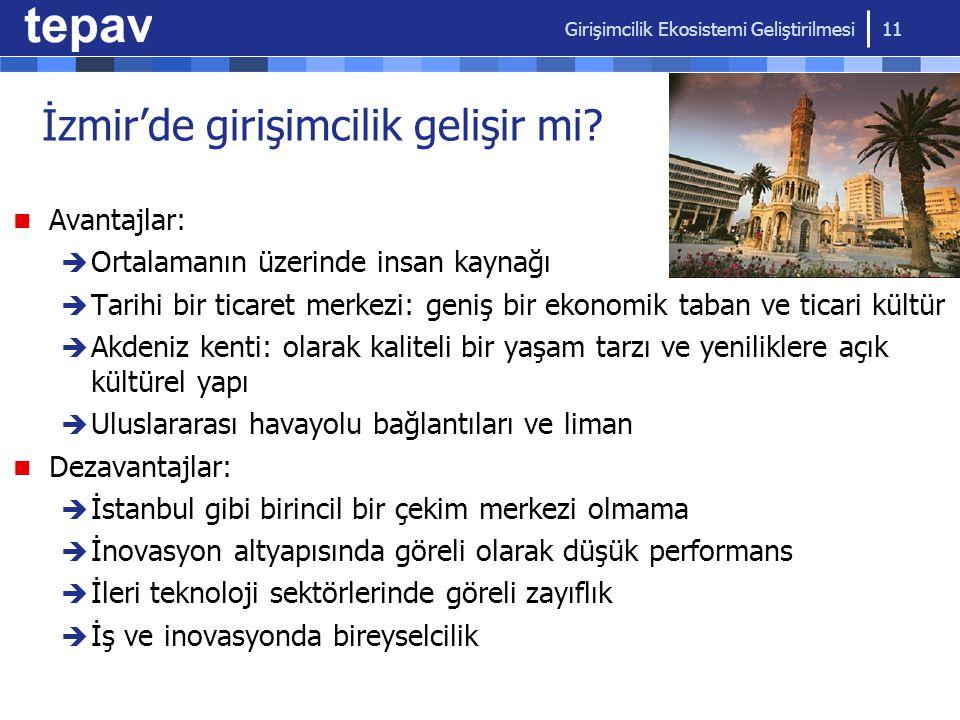 İzmir'de girişimcilik gelişir mi