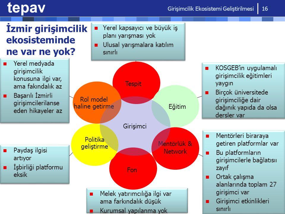 İzmir girişimcilik ekosisteminde ne var ne yok