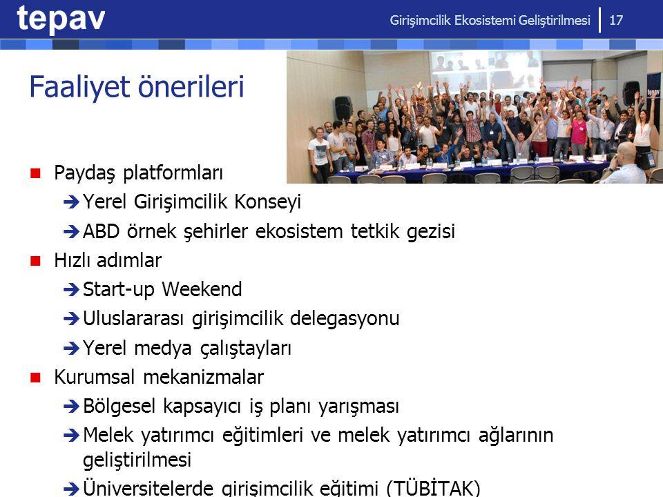 Faaliyet önerileri Paydaş platformları Yerel Girişimcilik Konseyi