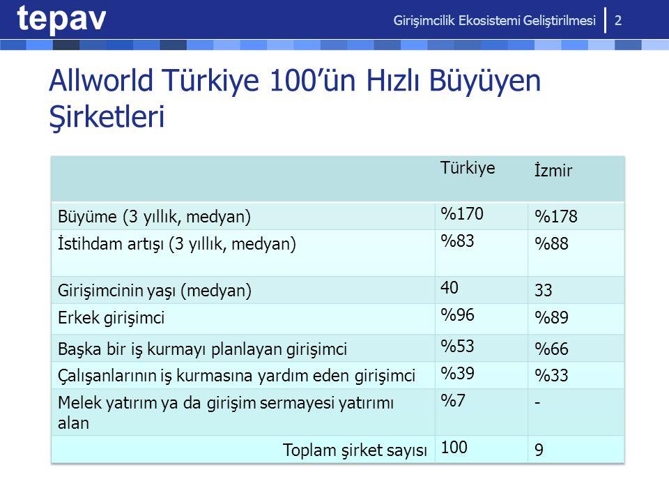 Allworld Türkiye 100'ün Hızlı Büyüyen Şirketleri