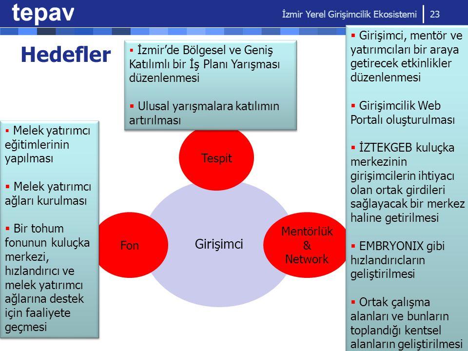 İzmir Yerel Girişimcilik Ekosistemi