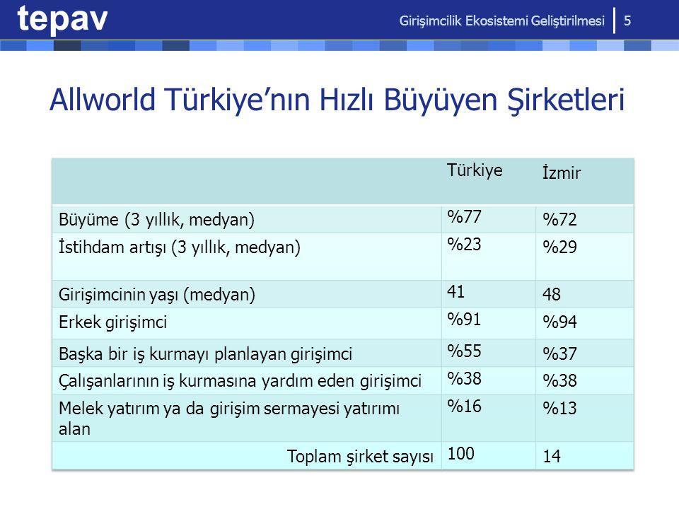 Allworld Türkiye'nın Hızlı Büyüyen Şirketleri