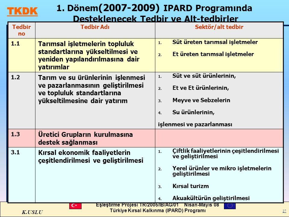1. Dönem(2007-2009) IPARD Programında