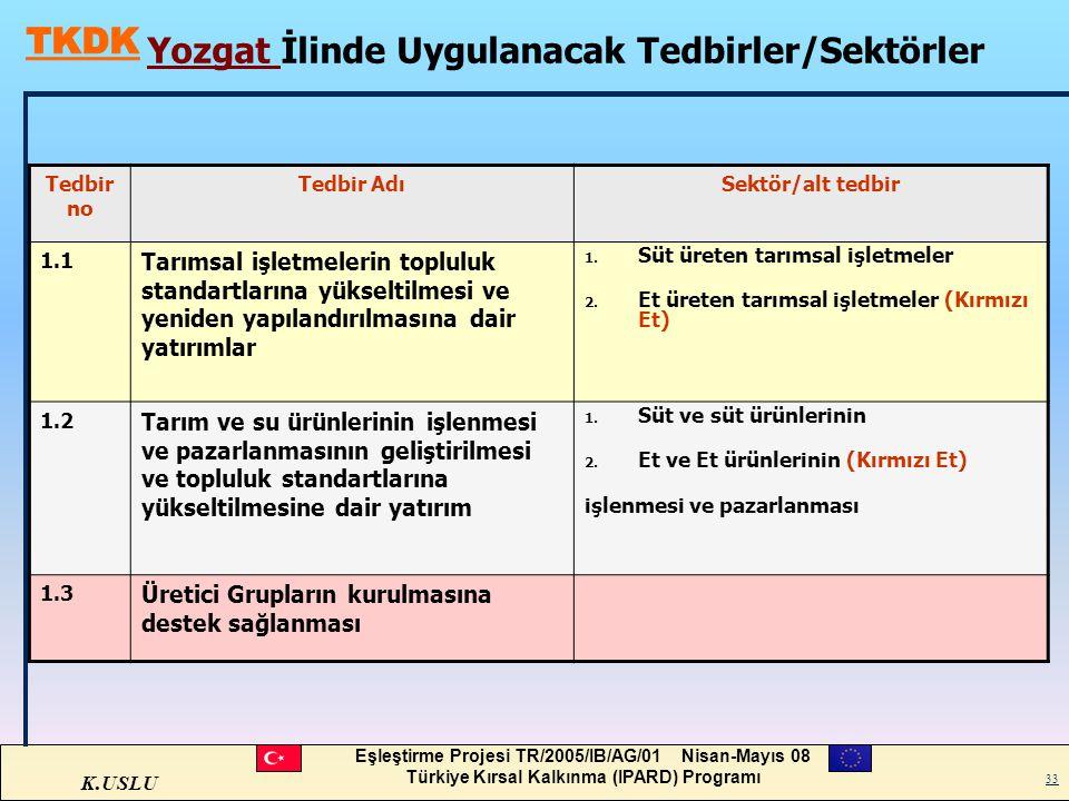 Yozgat İlinde Uygulanacak Tedbirler/Sektörler
