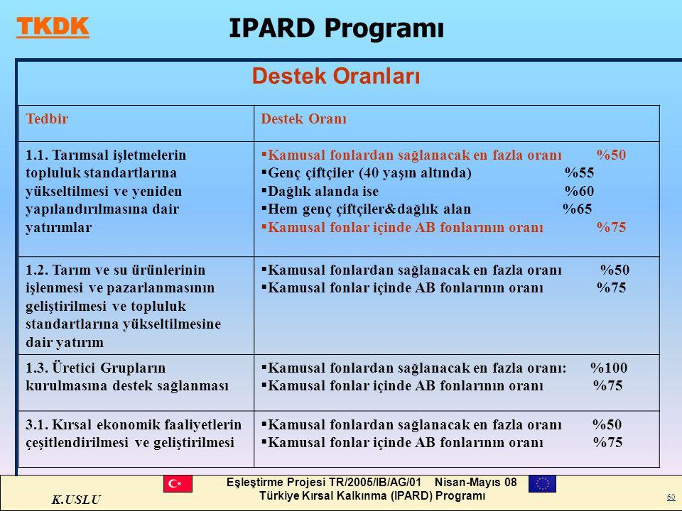 IPARD Programı Destek Oranları Tedbir Destek Oranı
