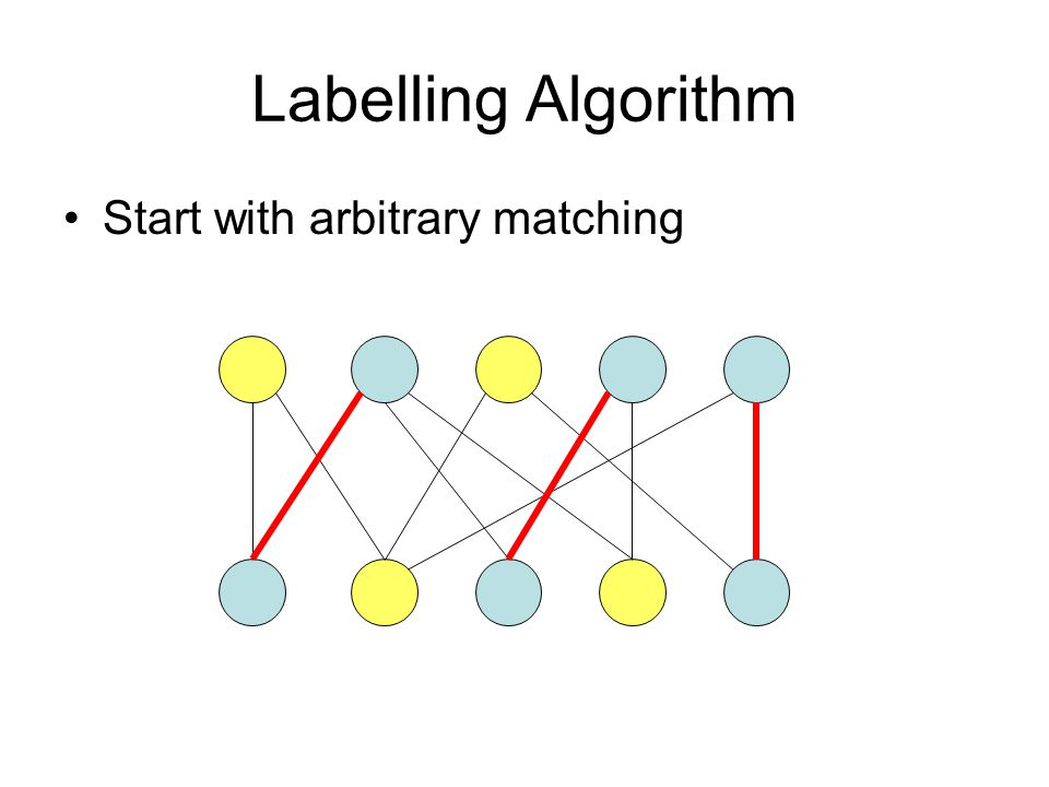 Labelling Algorithm Start with arbitrary matching