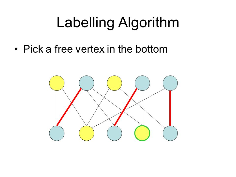 Labelling Algorithm Pick a free vertex in the bottom