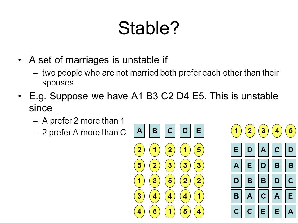 Stable A set of marriages is unstable if