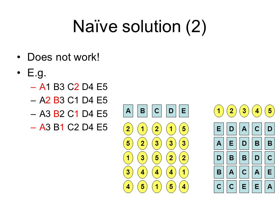 Naïve solution (2) Does not work! E.g. A1 B3 C2 D4 E5 A2 B3 C1 D4 E5