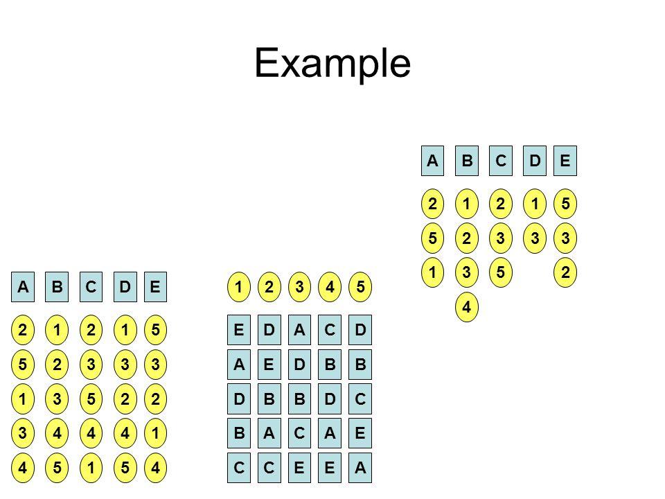 Example A B C D E 2 1 2 1 5 5 2 3 3 3 1 3 5 2 A B C D E 2 5 1 3 4 4