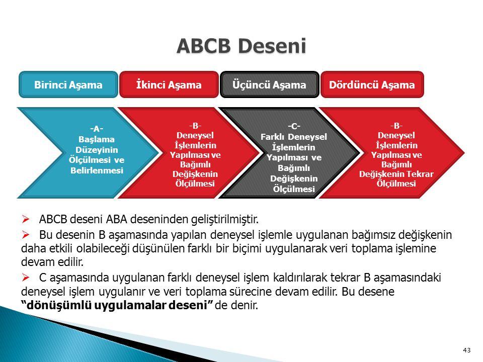ABCB Deseni ABCB deseni ABA deseninden geliştirilmiştir.