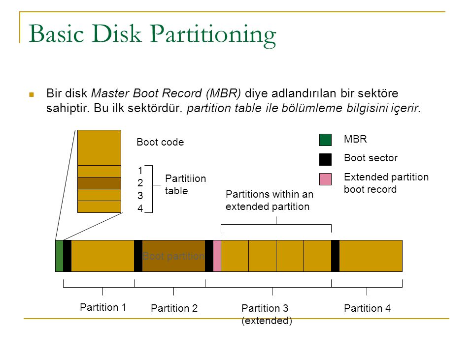 Basic Disk Partitioning