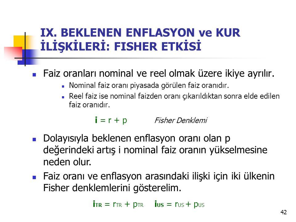 IX. BEKLENEN ENFLASYON ve KUR İLİŞKİLERİ: FISHER ETKİSİ