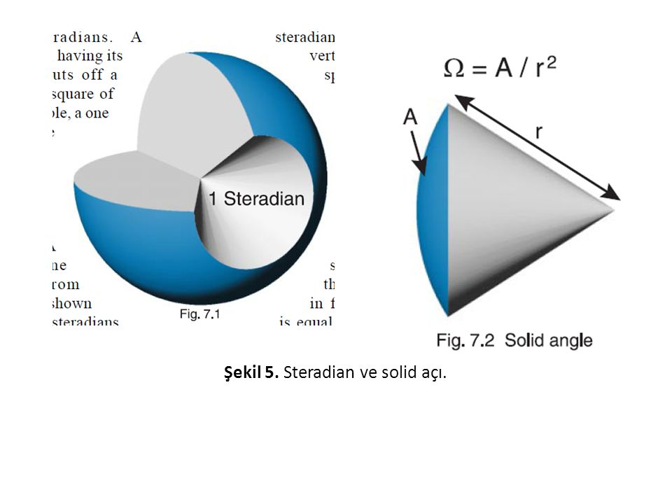 Şekil 5. Steradian ve solid açı.