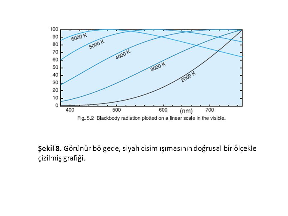 Şekil 8. Görünür bölgede, siyah cisim ışımasının doğrusal bir ölçekle çizilmiş grafiği.