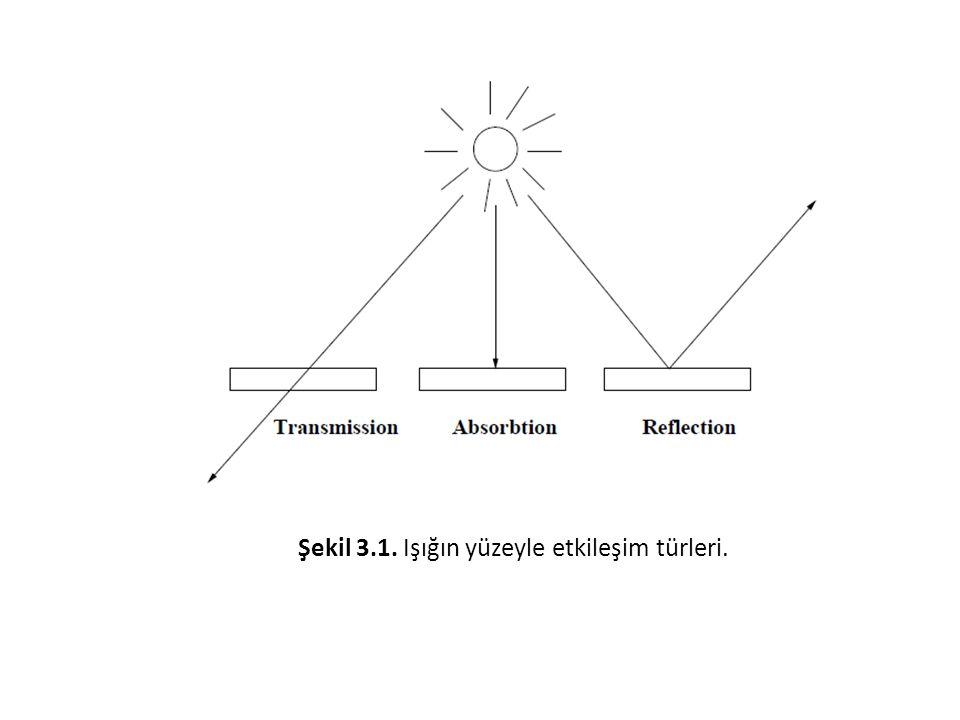 Şekil 3.1. Işığın yüzeyle etkileşim türleri.