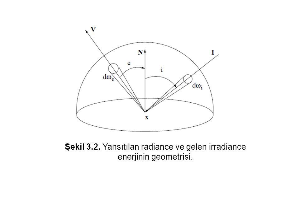 Şekil 3.2. Yansıtılan radiance ve gelen irradiance enerjinin geometrisi.