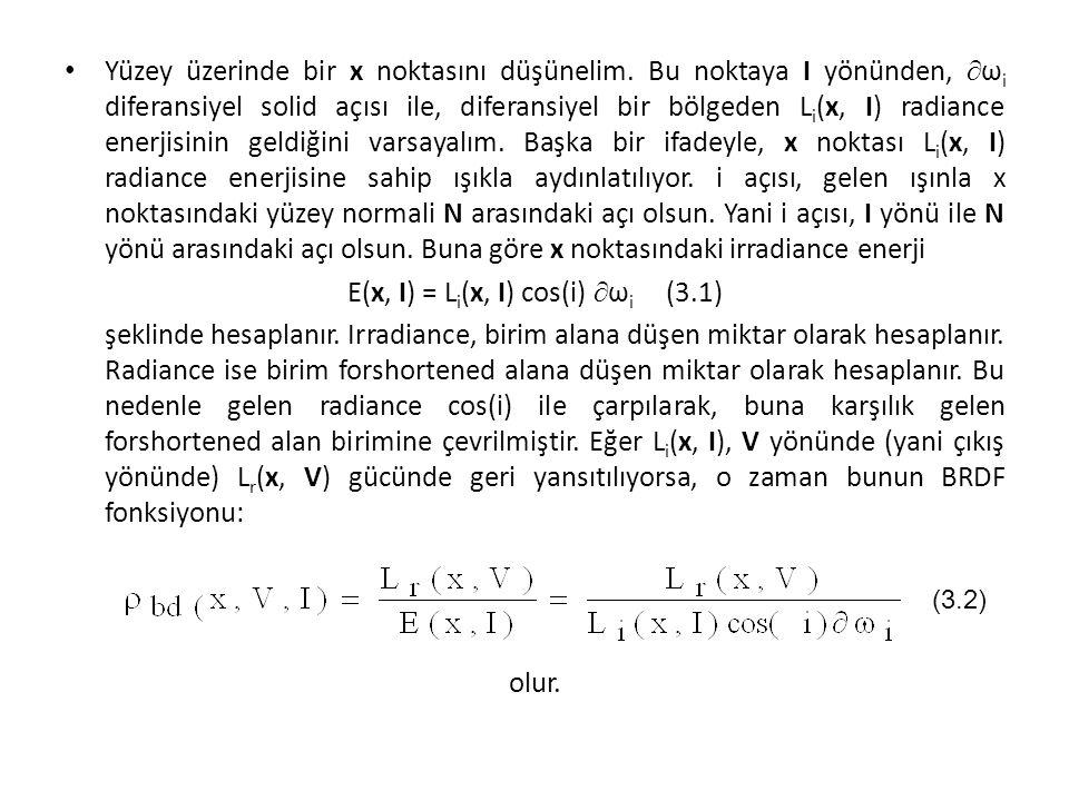 E(x, I) = Li(x, I) cos(i) ωi (3.1)