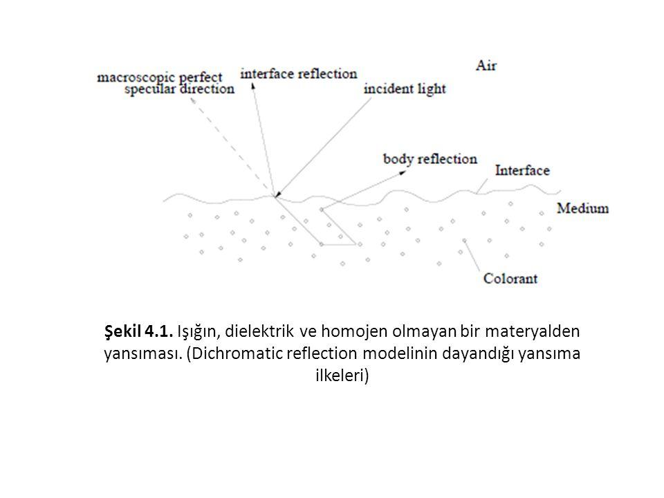 Şekil 4.1. Işığın, dielektrik ve homojen olmayan bir materyalden yansıması.