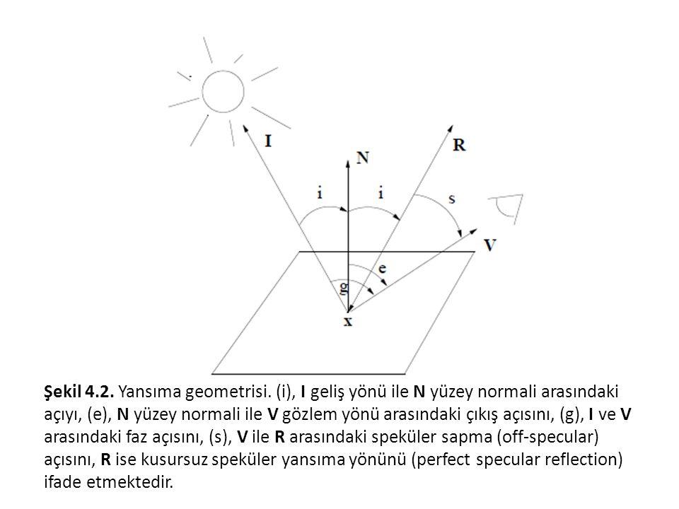 Şekil 4. 2. Yansıma geometrisi