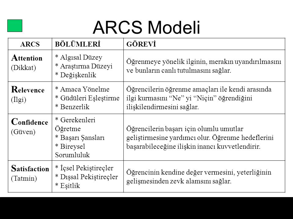 ARCS Modeli Attention Relevence Confidence Satisfaction ARCS BÖLÜMLERİ