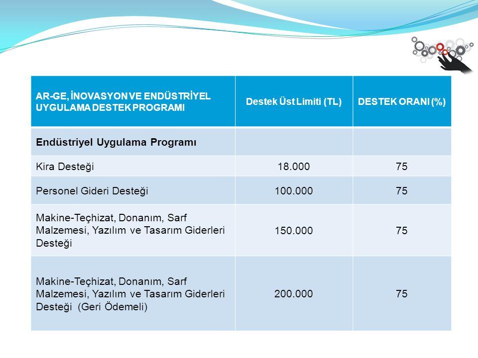 Endüstriyel Uygulama Programı Kira Desteği 18.000 75